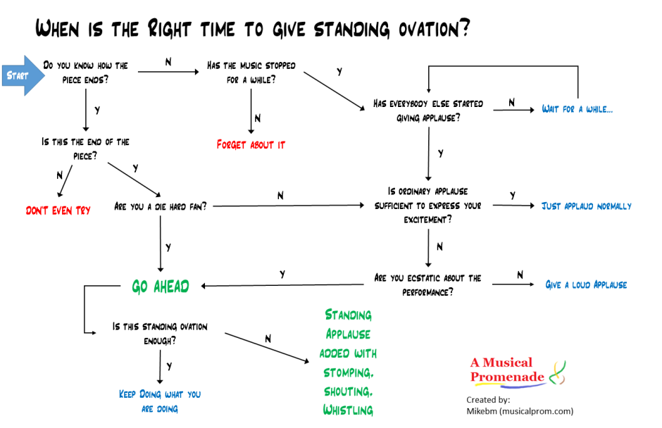 When to give standing applause.pptx