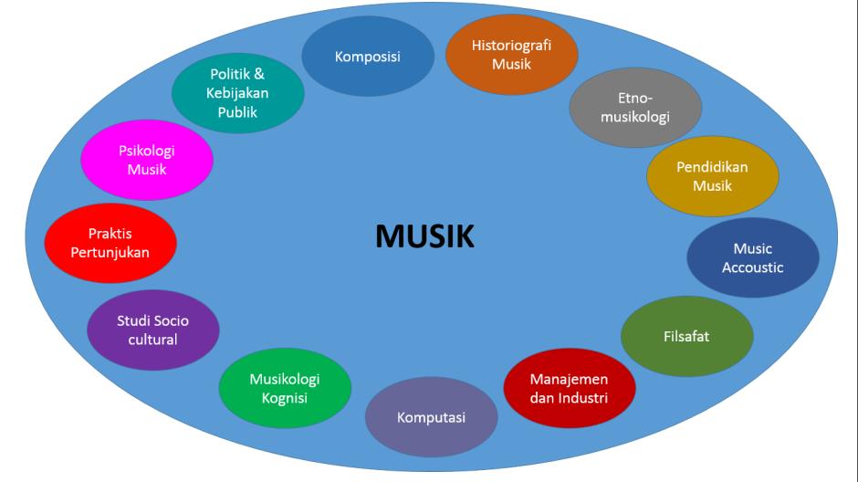 musik dan ilmu yang menyertai