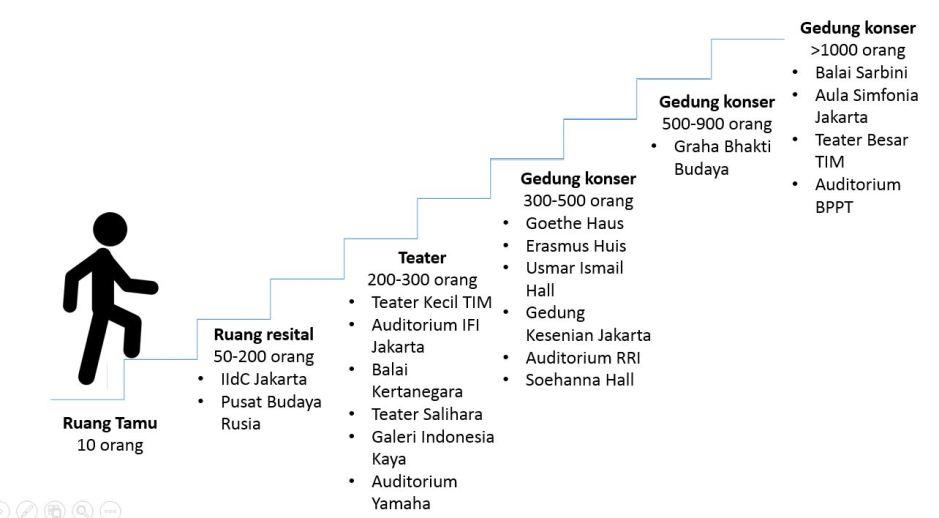 Venue Ladder Jakarta